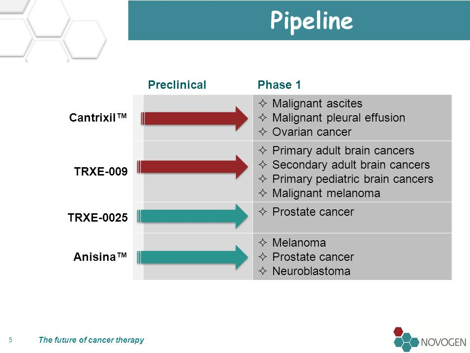 The future of cancer therapy 6 Potential value-drivers Cantrixil  First purpose-built intra-cavity chemotherapy  Opportunity to become standard of care for malignant ascites and malignant pleural effusion, terminal conditions affecting approximately 30% of all cancer patients TRXE-009  First chemotherapy to preferentially target tumors of cells with embryonic neural tube/neural crest origins  Opportunity to become first drug to treat both primary and secondary brain cancers, secondary melanoma in particular TRXE-0025  Opportunity to be first cytotoxic chemotherapy to kill the full hierarchy of cells within prostate cancer and, in so doing, deliver meaningful survival benefits to patients with castrate-resistant disease Anisina  Opportunity to become first-line, stand-of-care for wide range of cancers in combination with taxanes and vinca alkaloids