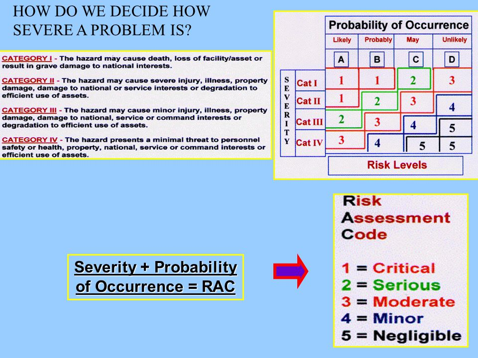 30 Severity + Probability of Occurrence = RAC HOW DO WE DECIDE HOW SEVERE A PROBLEM IS?