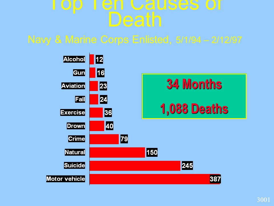 Top Ten Causes of Death Navy & Marine Corps Enlisted, 5/1/94 – 2/12/97 34 Months 1,088 Deaths 3001
