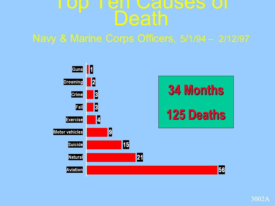 Top Ten Causes of Death Navy & Marine Corps Officers, 5 / 1/94 – 2/12/97 34 Months 125 Deaths 3002A