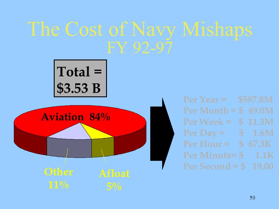 50 Total = $3.53 B The Cost of Navy Mishaps FY 92-97 Per Year = $587.8M Per Month = $ 49.0M Per Week = $ 11.3M Per Day = $ 1.6M Per Hour = $ 67.3K Per Minute= $ 1.1K Per Second = $ 19.00 Aviation 84% Afloat 5% Other 11%