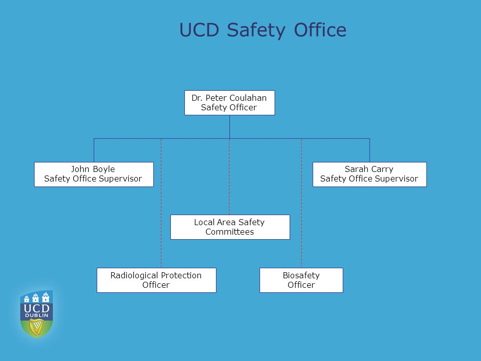 Role Of UCD Safety Office To advise on: –on all matters of workplace health and safety –legal compliance with health and safety –physical and insurance risk reduction strategies –Legislation To facilitate: –staff training in health and safety To manage: –the operations of the University s insurance programmes –some aspects of the University s Occupational Health Scheme –some aspects of the University s Environmental Management Programmes