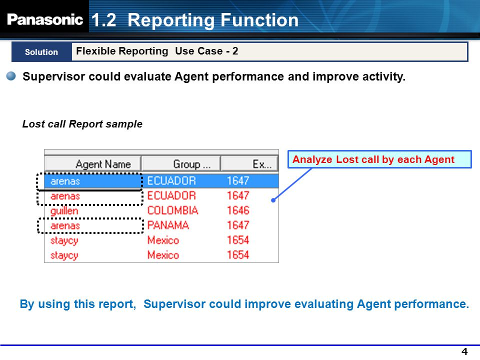 5 Various Reporting Solution 1.2 Reporting Function Supervisor could analyze Total Call Center Performance by variety of reports.