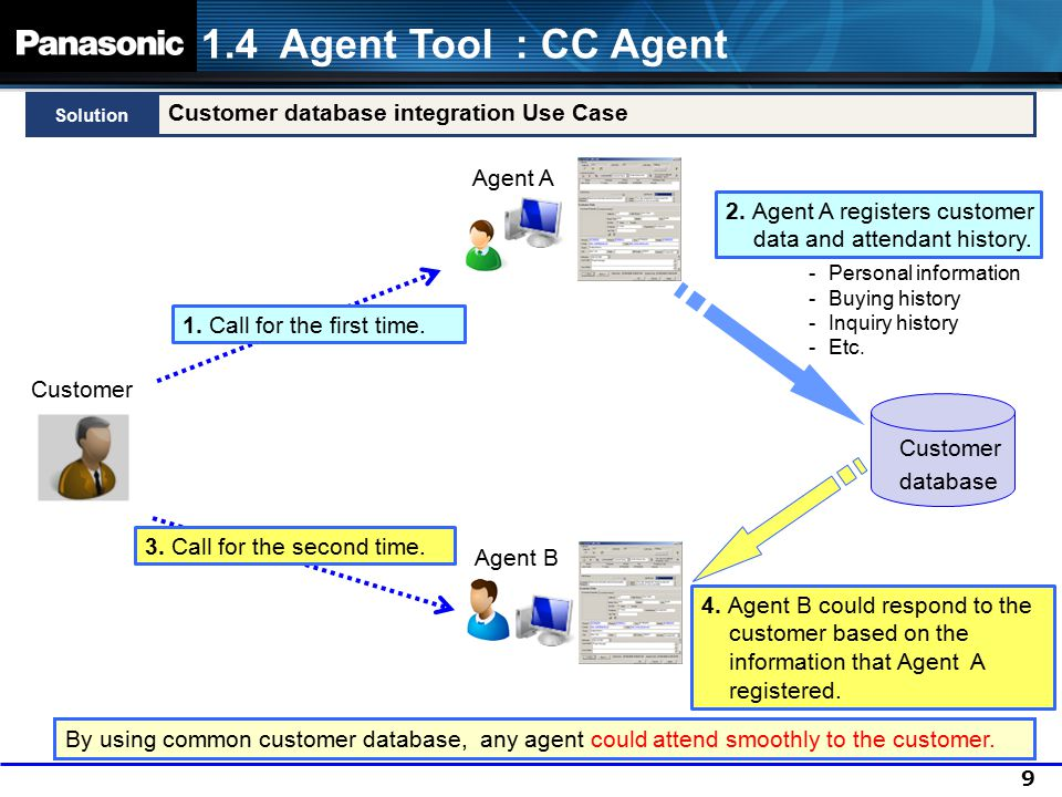 10 Main Windows Solution 1.4 Agent Tool : CC Agent The CC Agent is the tool for handling a call and processing the information.