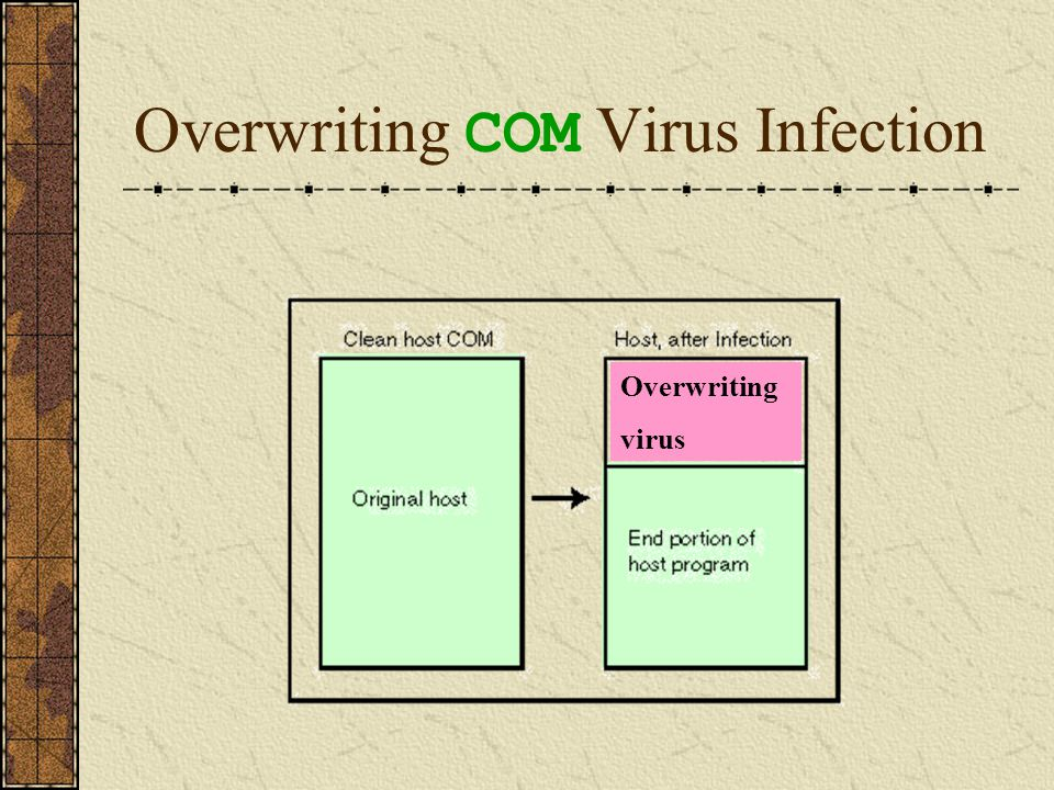 Improved Overwriting COM Viruses The last method used to infect COM programs is known as improved overwriting.