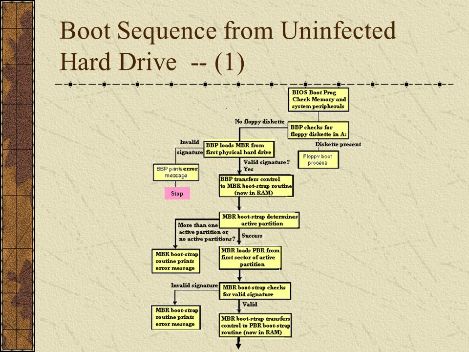Boot Sequence from Uninfected Hard Drive -- (2)