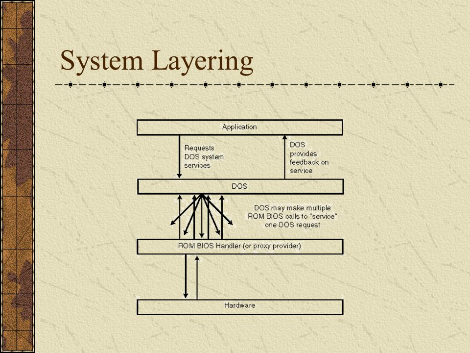 An Example of System Layering [Raymond Wisman]Raymond Wisman C++ program: cout << Hello world ; Machine : Call DOS video function 9 to output Code string Hello world DOS: Call BIOS video function by int 10h BIOS: Hello world placed in hardware video memory Video hardware: Hello world display from video memory