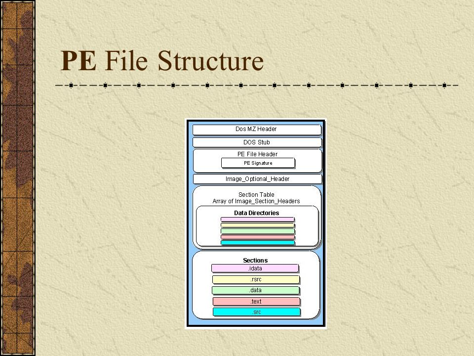 The Most Common Executable File Formats under DOS The most common executable file formats used under DOS are COM, EXE, and SYS.