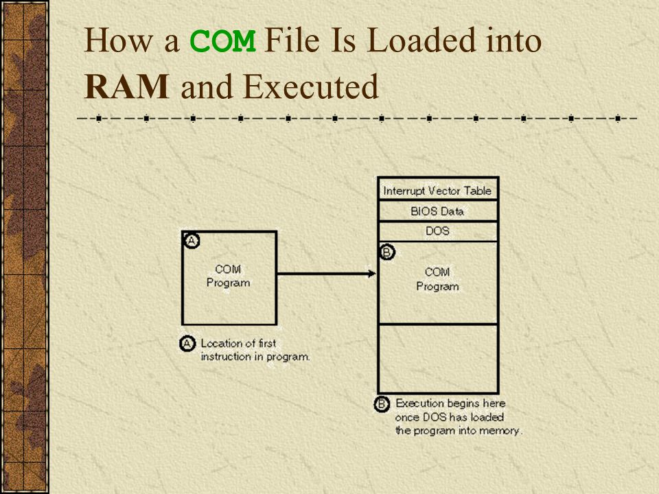 EXE Files – Component Sections The EXE executable file format is somewhat more complex than the COM file format.