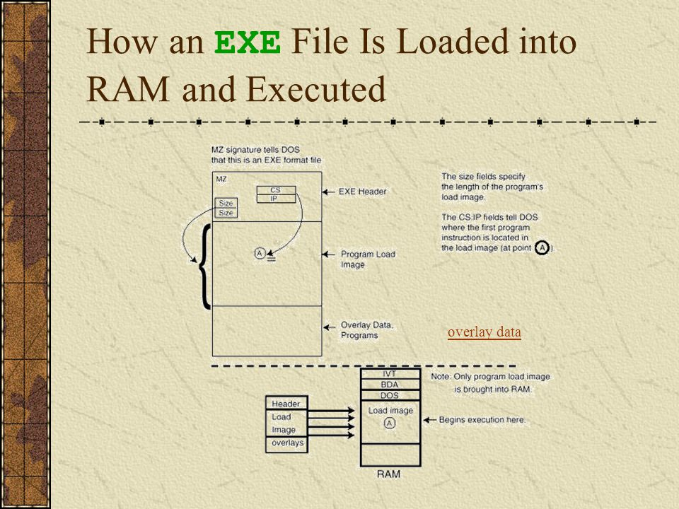 SYS Files The SYS executable file format differs from both the COM and EXE file formats in that SYS files have two entry points.