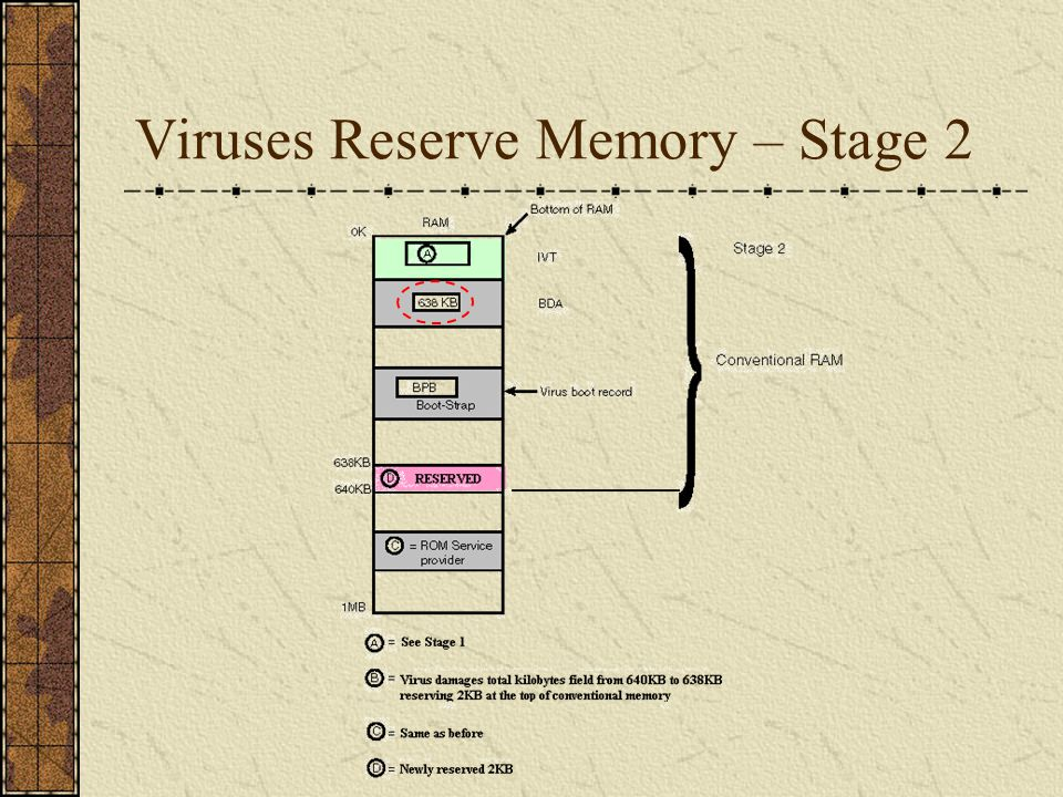 Virus Copies Itself to Reserved Memory After the virus reserves memory for itself by updating the BDA, it moves itself into the newly reserved memory and attempts to hook into the direct disk system services.