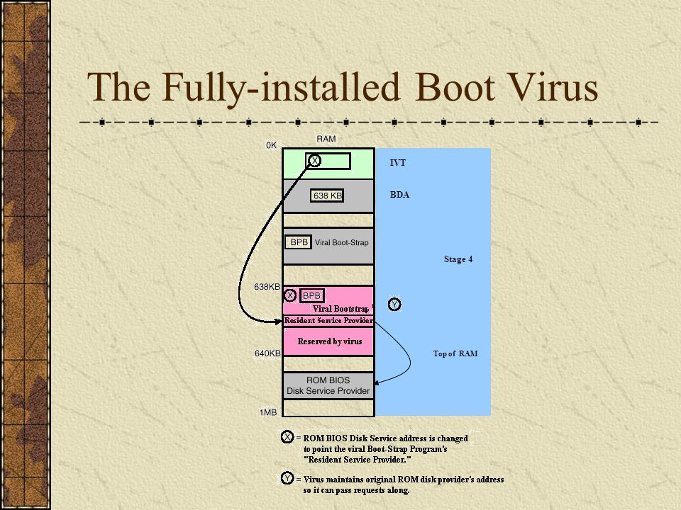 Hook as a System Service Most FBR viruses attempt to install themselves as a memory-resident driver at this point in the bootup sequence.
