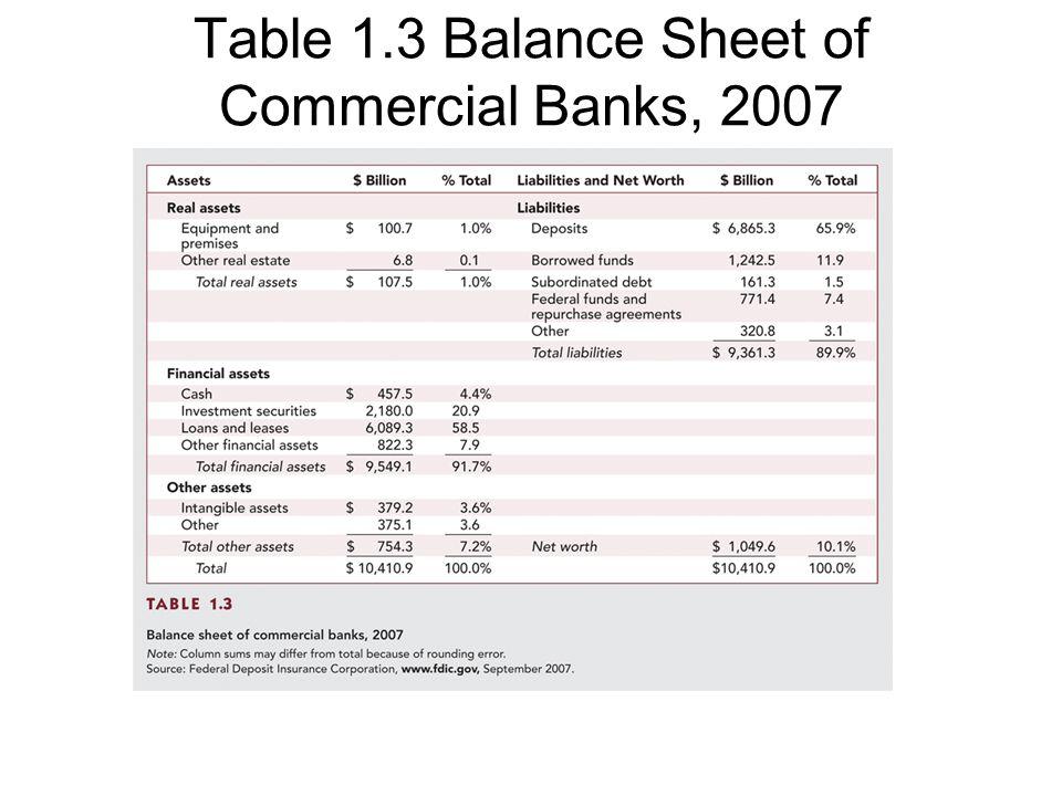 Table 1.4 Balance Sheet of Nonfinancial U.S. Business, 2007