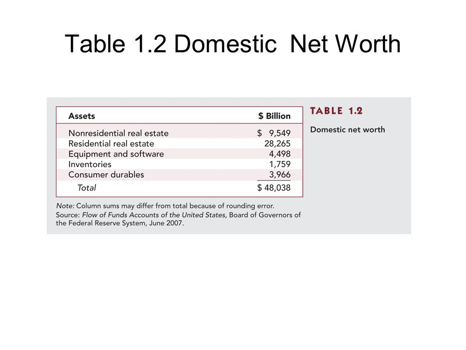 Table 1.1 Balance Sheet of U.S. Households, 2007