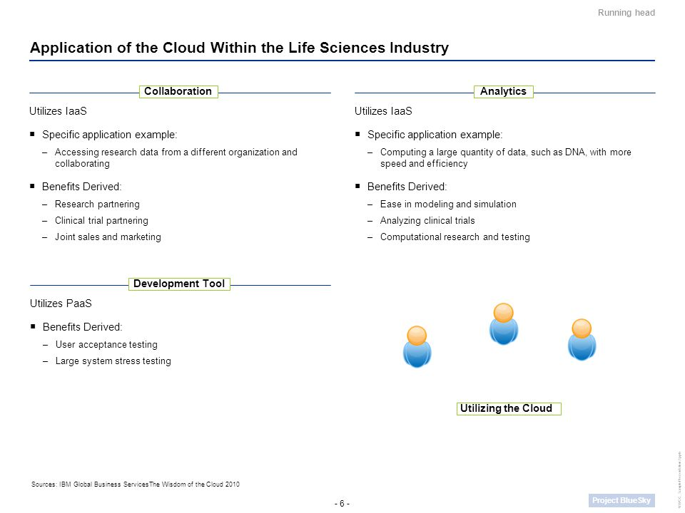 - 7 - Project BlueSky UWCC_SamplePresentation2.pptx Running head Application of the Cloud: Top-down Industry Model How can the cloud help the Life Science industry as a whole.