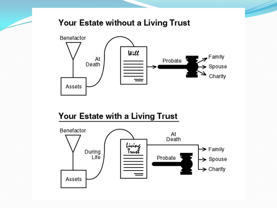 Revocable Living Trusts Can: Avoid probate Enable standby trustee to take over financial affairs Provide for charities Facilitate tax planning Afford privacy Avoid challenges by disgruntled heirs