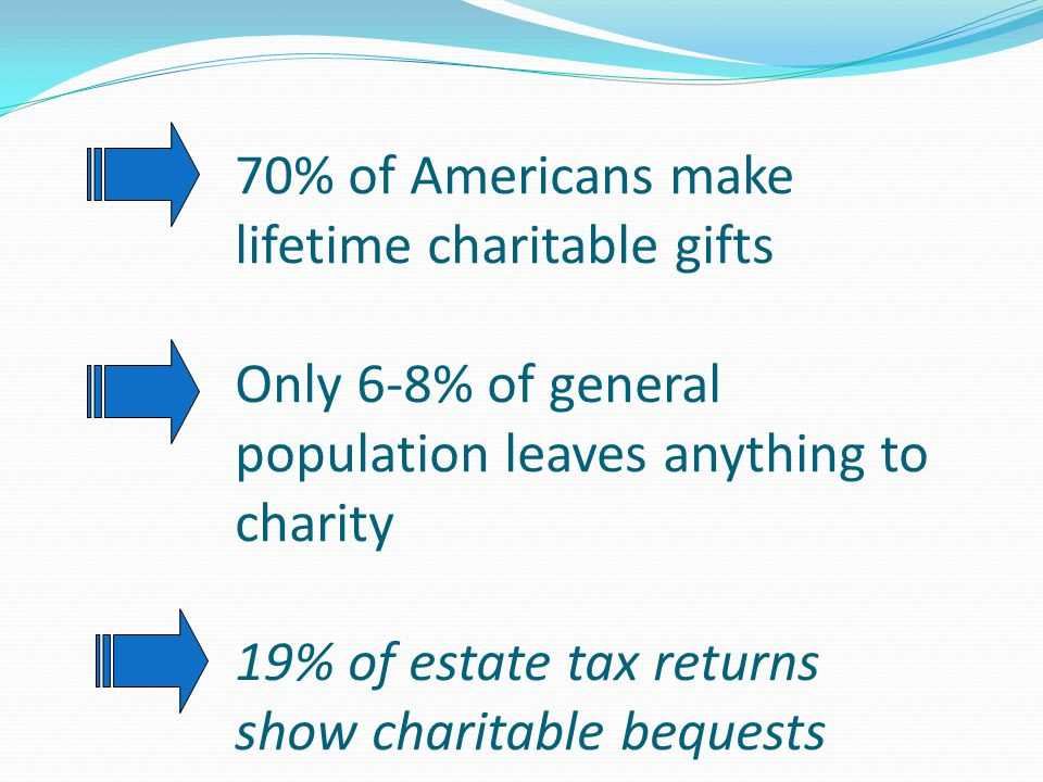 The Estate Tax Charitable Deduction Formerly Put Giving on the Table You have three choices as to who gets your estate: family, charities, or the estate tax collector…and you must choose TWO OUT OF THREE – Advisers