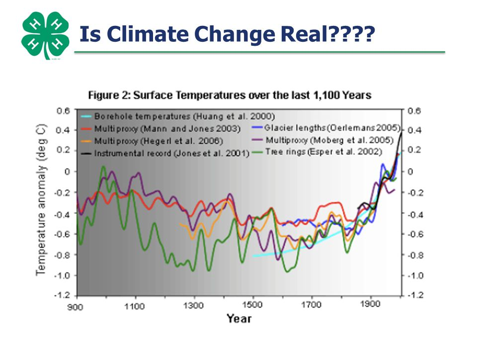 Is Climate Change Real??.