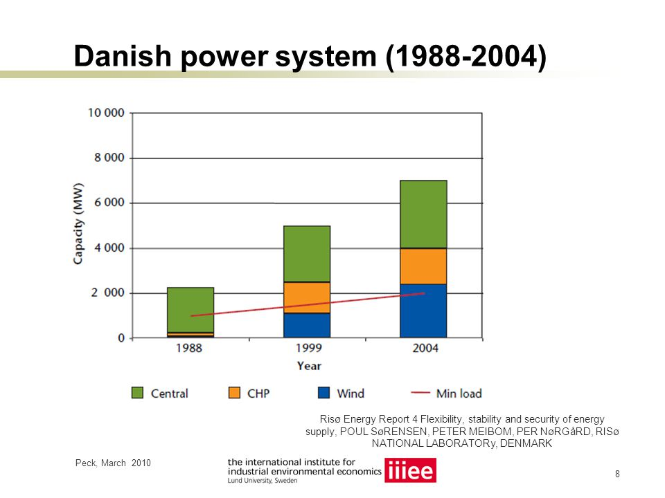 Decentralised CHP in Denmark Peck, March 2010 9