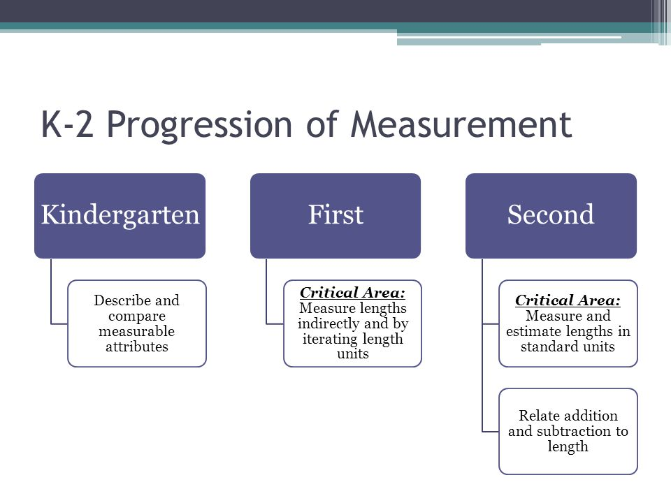 Task: Close Reading of Progressions 1.Closely read your section of the Progressions Document 2.Summarize the key points on chart paper 3.Share out