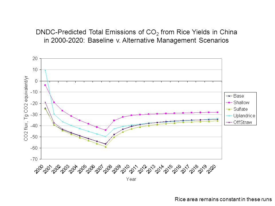 DNDC-Predicted National GWP of Rice Yields in China in 2000-2020: Baseline v.