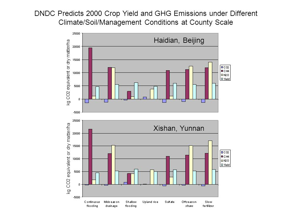Discussion: 1.Results indicate 2000 net GHG level can be further reduced by 20-80% 2.Based on net GWP calculations, effectiveness order of alternatives: upland rice shallow flooding sulfate fertilizer off-season straw amendment 3.Change in water management showed to be most effective in reducing both CH 4 and N 2 O.