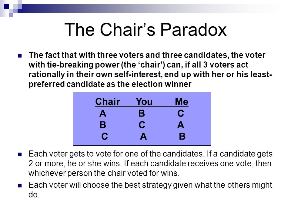 The Chair's Paradox The chair will vote for A.'Me' will vote for C.
