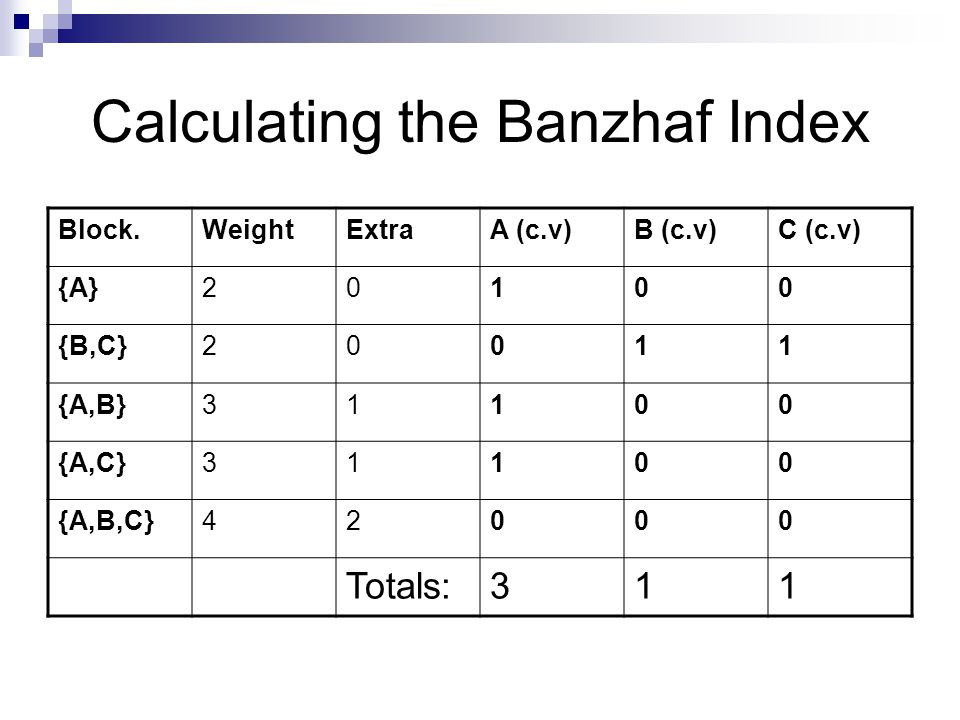 Calculating the Banzhaf Index In the blocking coalitions, A is critical in 3 and B and C are both critical in 1 each So, taking the blocking coalitions and winning coalitions together,  A has an index of 6  B has an index of 2  C has an index of 2