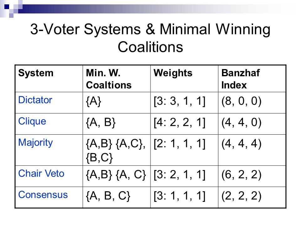 Discussion Chapter 10  Where do we see manipulation of voting systems.