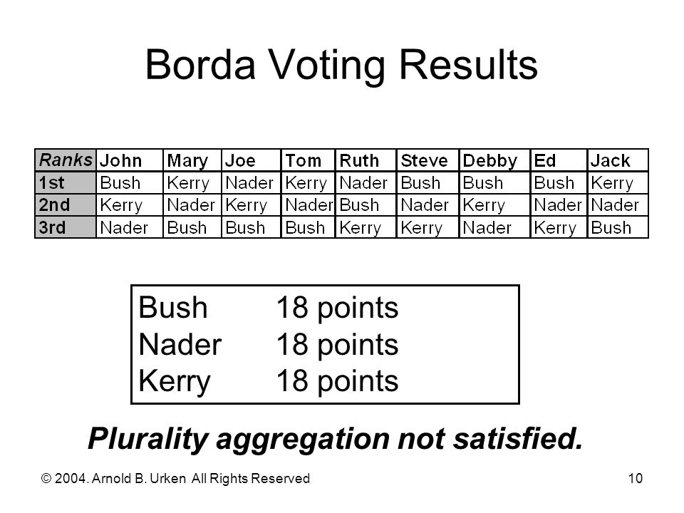 © 2004. Arnold B. Urken All Rights Reserved11 Borda and Rankings Illegal in some elections