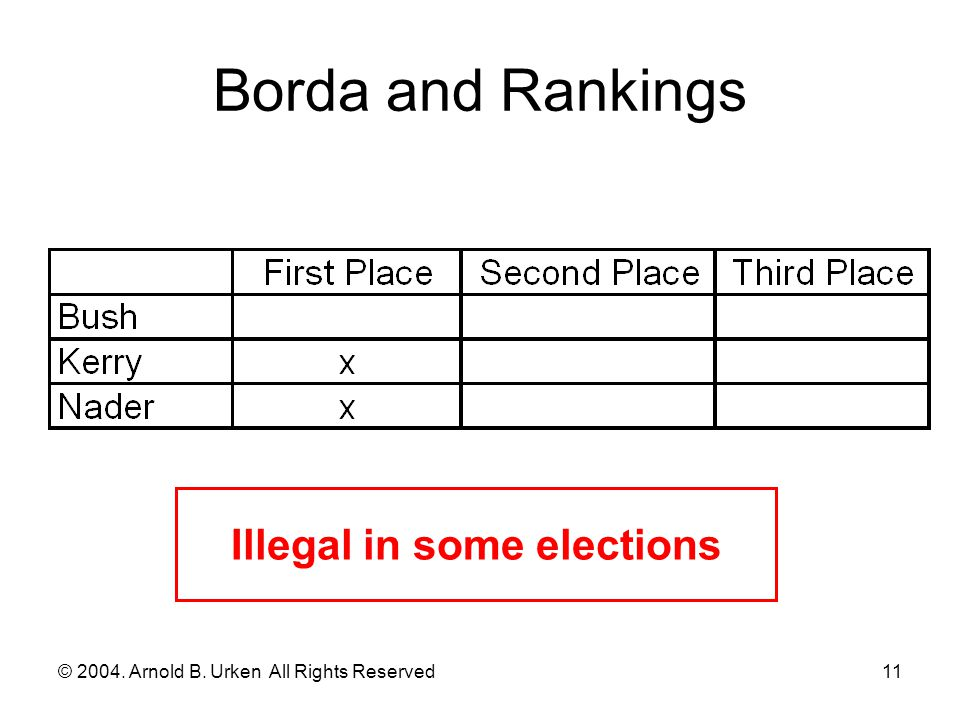 © 2004. Arnold B. Urken All Rights Reserved12 Borda and Rankings [continued] Not used this way