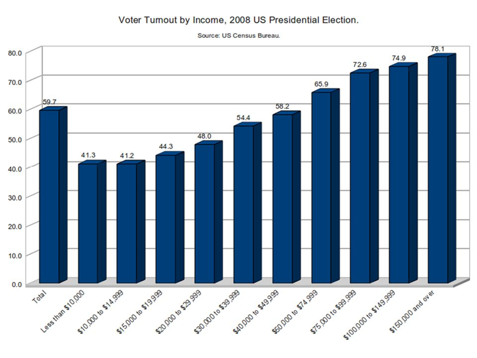 Gender Gender Gap: in modern elections, women have a higher voter turnout than men Historically women have favored the Democratic party