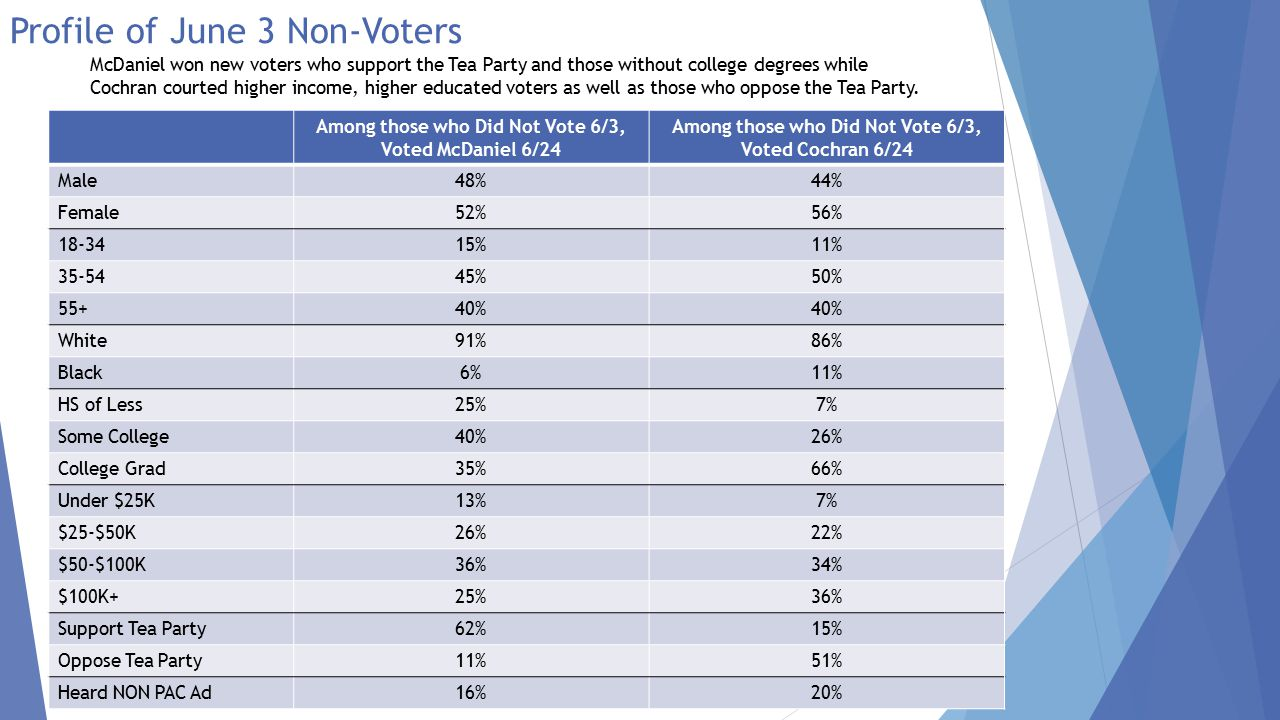 Profile of June 3 Non-Voters June 3 Non-Voters Support Tea Party41%Cochran 16%/McDaniel 84% Neutral to Tea Party31%Cochran 50%/McDaniel 50% Oppose Tea Party28%Cochran 80%/McDaniel 20% June 3 Non-Voters Support Tea Party41%25% heard NON PAC Ad Neutral to Tea Party31%17% heard NON PAC Ad Oppose Tea Party28%10% heard NON PAC Ad In the regions surveyed, June 3 rd non-voters were more likely to be supportive of the Tea Party and McDaniel won this group easily.
