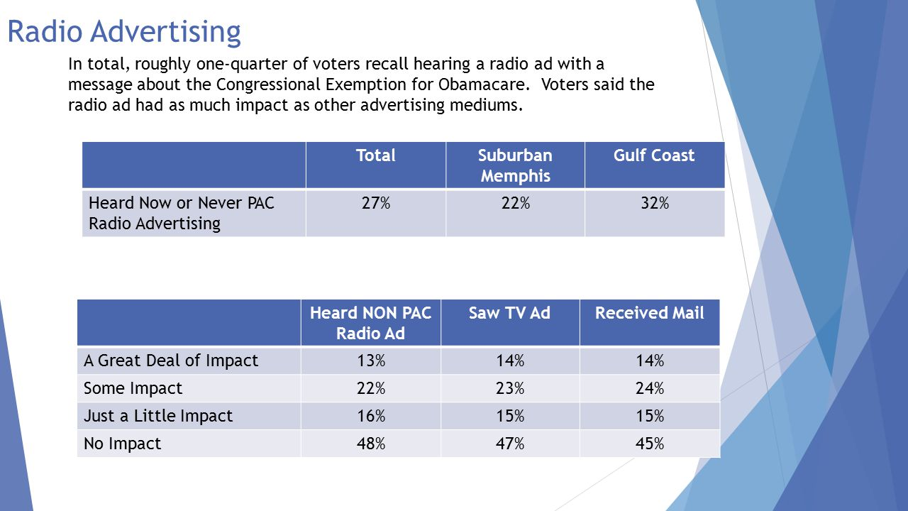 Profile of Voters – Radio Ad Profile of Voters Who Heard NON PAC Radio Ad Profile of Voters Who Heard NON PAC Radio Ad and Said Advertising Had Impact Male55%49% Female45%51% 18-3411%15% 35-5438%34% 55+52%51% White96% Black2%3% HS of Less9%11% Some College28%32% College Grad 63%  57% Under $25K5%6% $25-$50K11%12% $50-$100K43%39% $100K+ 41%  44%  Support Tea Party 59%  71%  Oppose Tea Party 17%  11%   Significantly higher than the total sample  Significantly lower than the total sample Profile of Voters Who Heard NON PAC Radio Ad Profile of Voters Who Heard NON PAC Radio Ad and Said Advertising Had Impact Voted Cochran37% 25%  Voted McDaniel63% 75%  Voted Cochran 6/3 33% 24%  Voted McDaniel 6/3 52%  64%  Voted Other 6/32%1% Did Not Vote 6/3 13%  11%  While 57% of voters in the tested regions voted for McDaniel, 63% of those who heard the NON PAC Ad voted for him and 75% of those who heard the ad and said it had impact supported McDaniel.