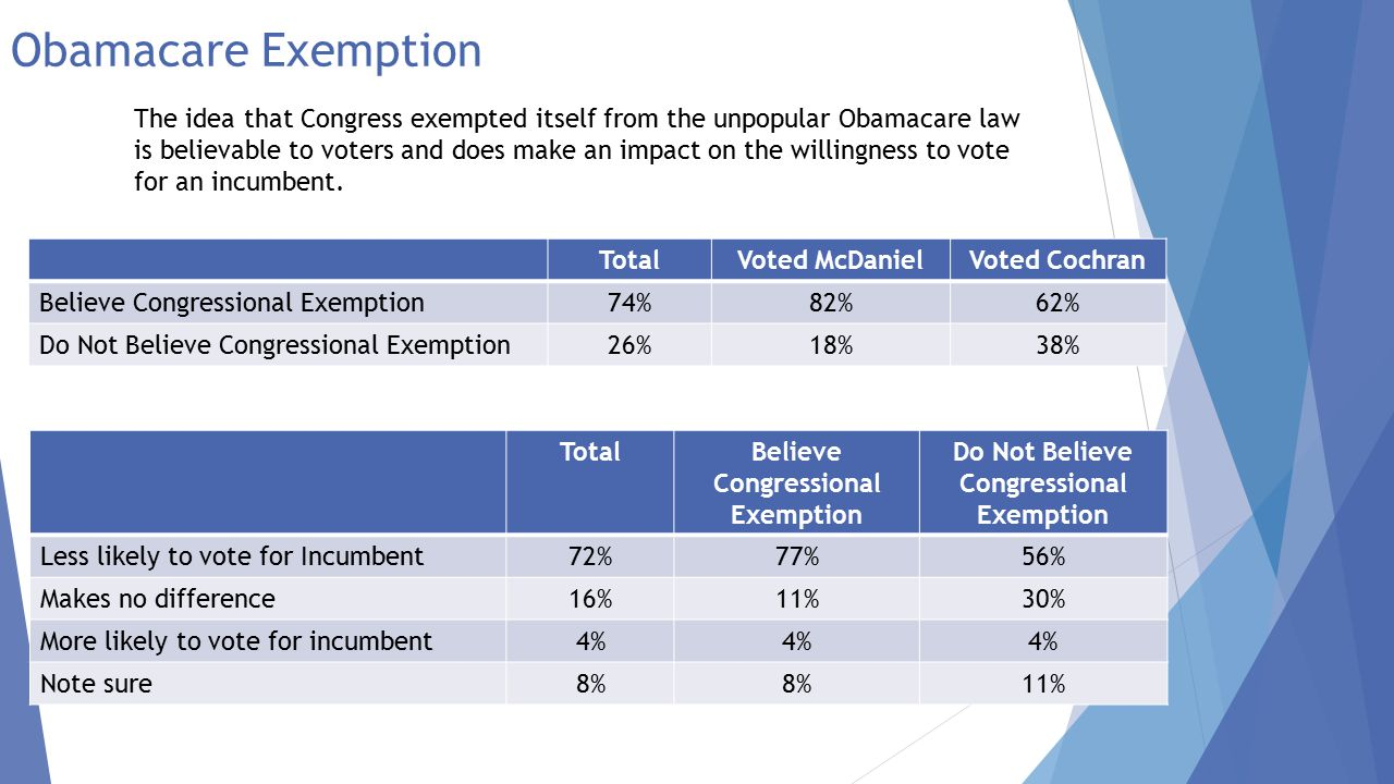 Obamacare Exemption Voters are split on whether or not Congress and their staff should get employer based healthcare.