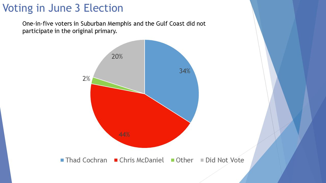 Election Results There was limited voter switchover between primaries.