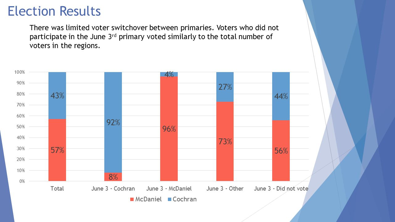 Election Results – Changes from June 3 to June 24 Most voters cast the same ballot they did on June 3.