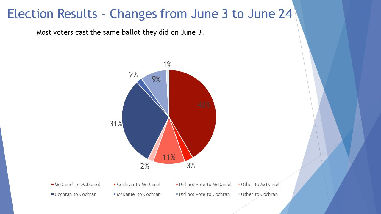 Profile of June 3 Non-Voters Among those who Did Not Vote 6/3, Voted McDaniel 6/24 Among those who Did Not Vote 6/3, Voted Cochran 6/24 Male48%44% Female52%56% 18-3415%11% 35-5445%50% 55+40% White91%86% Black6%11% HS of Less25%7% Some College40%26% College Grad35%66% Under $25K13%7% $25-$50K26%22% $50-$100K36%34% $100K+25%36% Support Tea Party62%15% Oppose Tea Party11%51% Heard NON PAC Ad16%20% McDaniel won new voters who support the Tea Party and those without college degrees while Cochran courted higher income, higher educated voters as well as those who oppose the Tea Party.