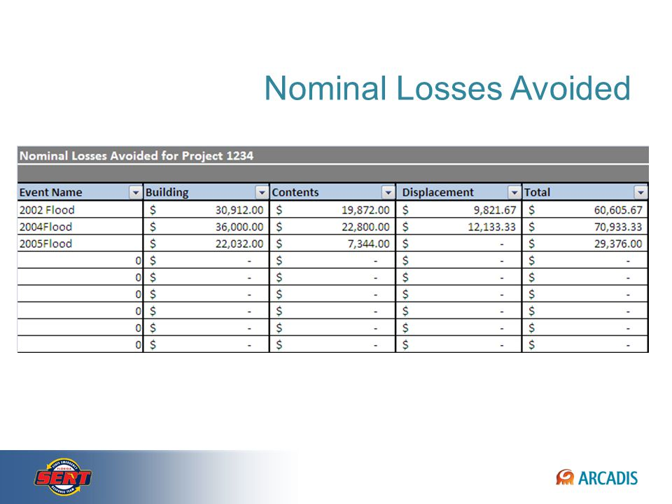 Nominal Expected and Actual Losses