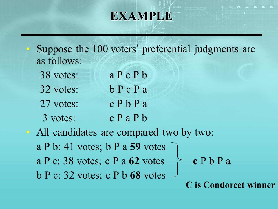 Advantages of Preferential Voting If nonranked voting is utilized for the previous example: 38 votes: a P c P b 32 votes: b P c P a 27 votes: c P b P a 3 votes: c P a P b a: 38 votes b: 32 votes c: 27+3=30 votes Simple Majority Absolute majority is 51 votes: c is eliminated The second ballot is a simple plurality ballot (Suppose preferential ranks are not changed) a: 41 votes b: 59 votes Second ballot