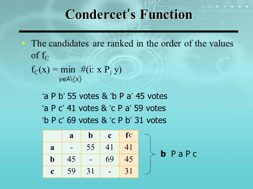 Borda's Function The candidates are ranked in the order of the values of f B f B (x) =  #(i: x P i y) yAyA b P a P c abcfBfB a-554196 b45-69114 c5931-90