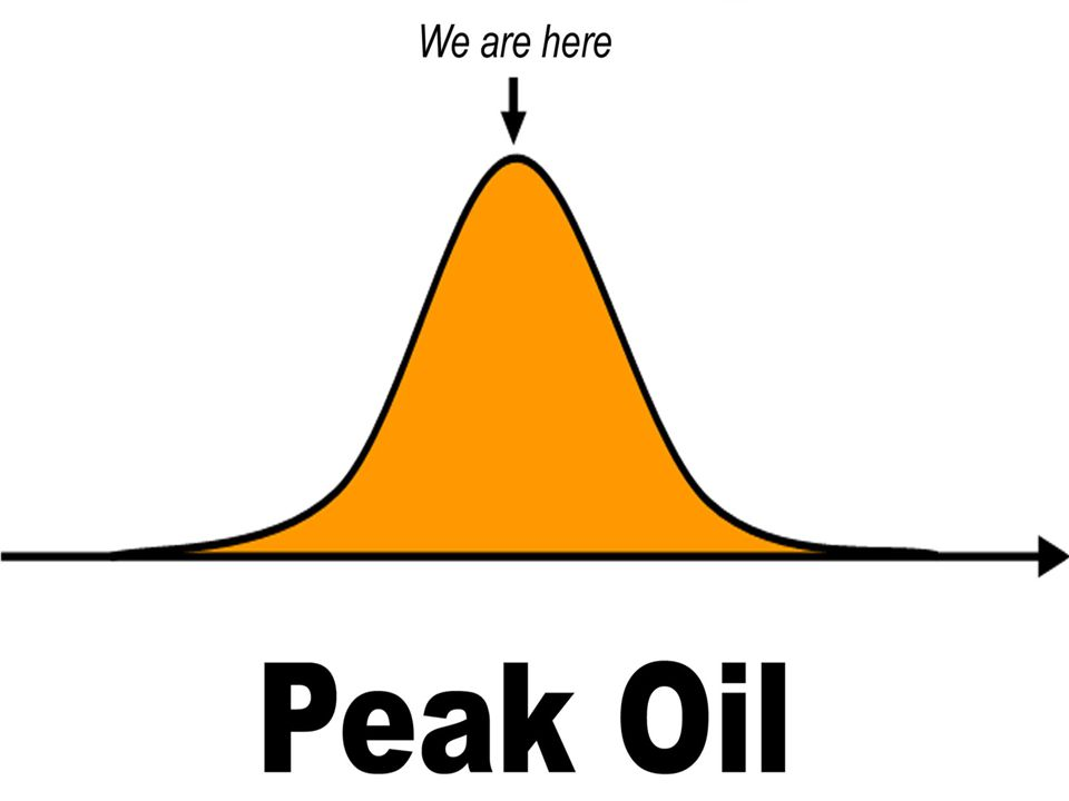 Peak Oil What it is What it means The challenge for the church