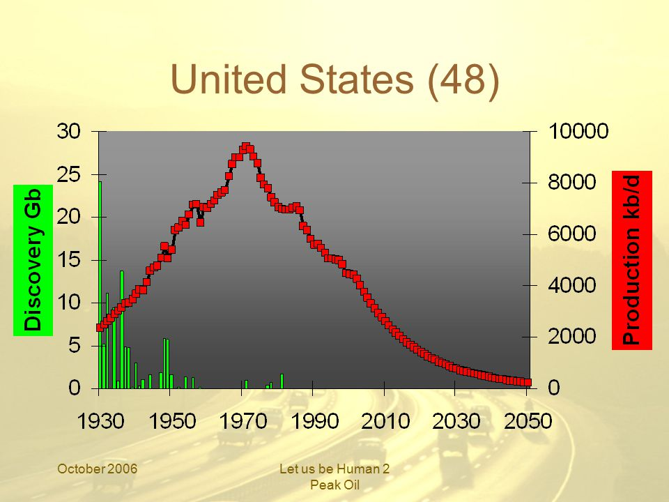 October 2006Let us be Human 2 Peak Oil Oil discovery and extraction