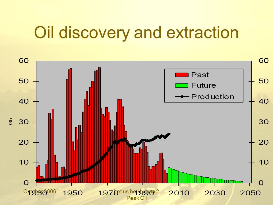 October 2006Let us be Human 2 Peak Oil Supply and Demand
