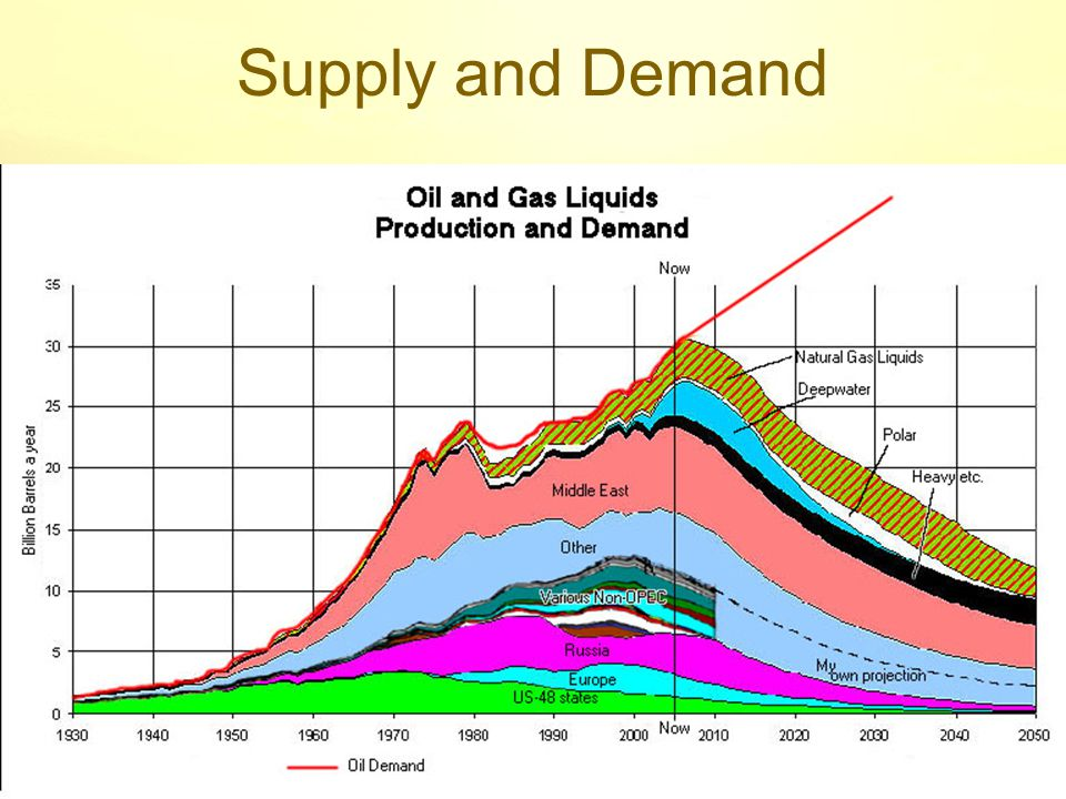 October 2006Let us be Human 2 Peak Oil Net Export Capacity Small number of exporting nations Domestic demand increasing 'Free' oil will shrink more rapidly than overall global supply EG Mexico