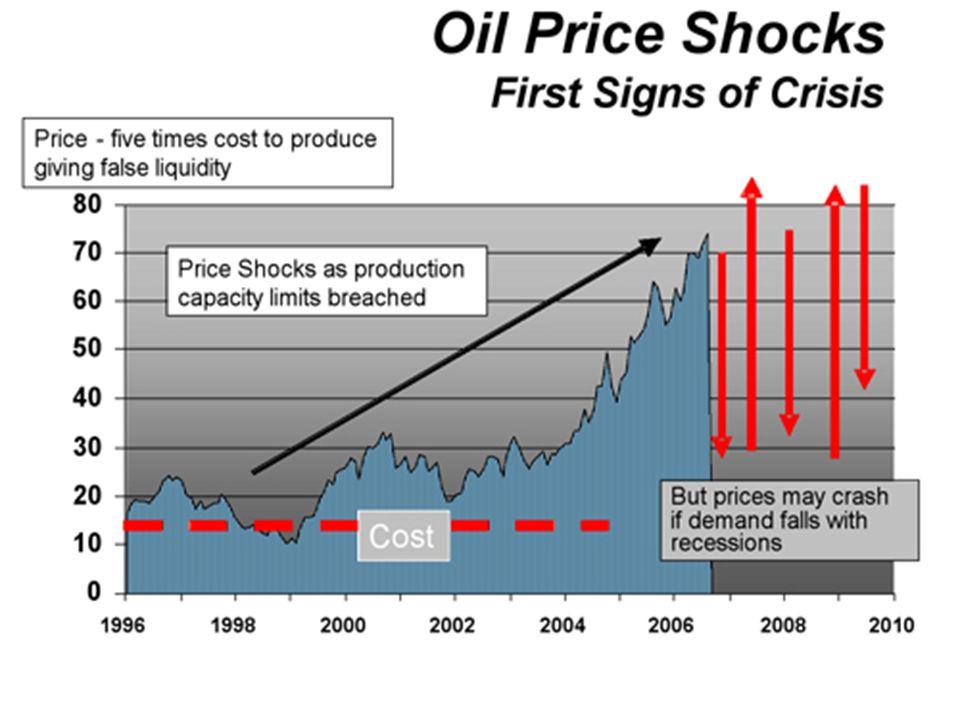 October 2006Let us be Human 2 Peak Oil When is the peak.