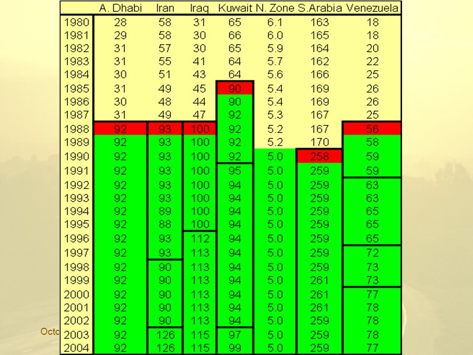 October 2006Let us be Human 2 Peak Oil Twilight in the Desert Saudi oil reserves fraudulent Production is close to – or AT – 'peak' –1990 c 10,000 bpd per well –1998 c 5140 –2005 c 3500 'Once Saudi peaks – the world peaks' Saudis now admit 8% decline in existing fields