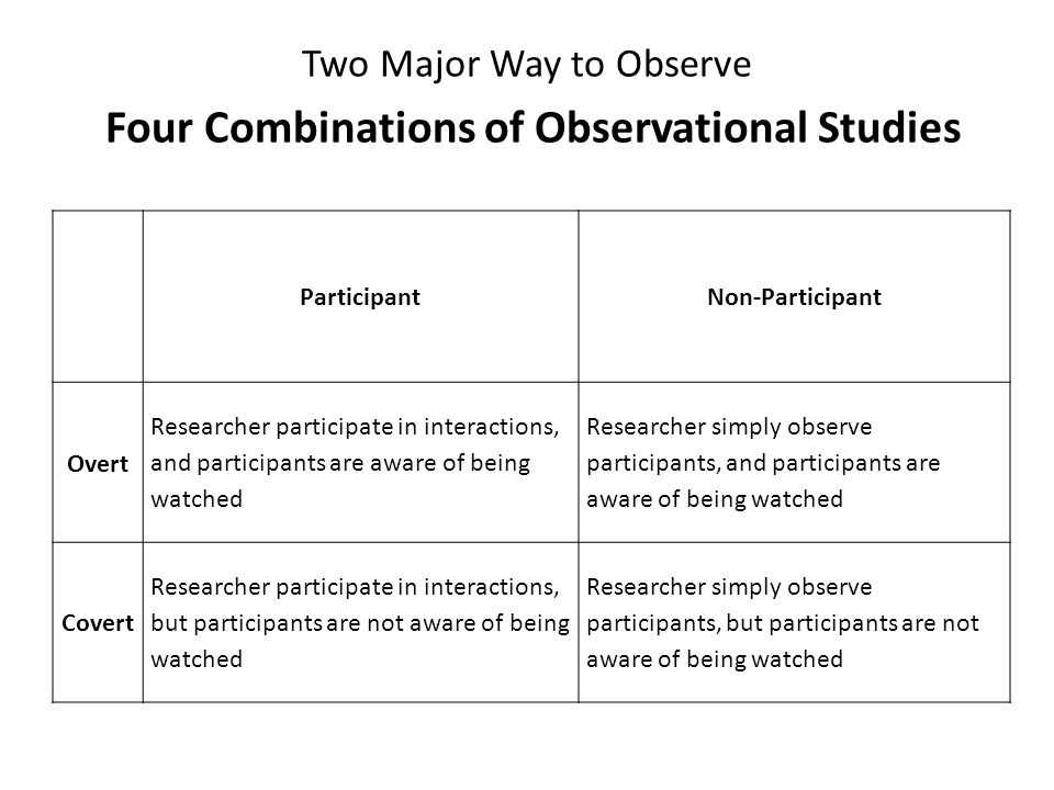 Four Combinations of Observational Studies Overt-Participant Observations Between 2005 and 2008, Sümer conducted an project on the interaction between mother and child.
