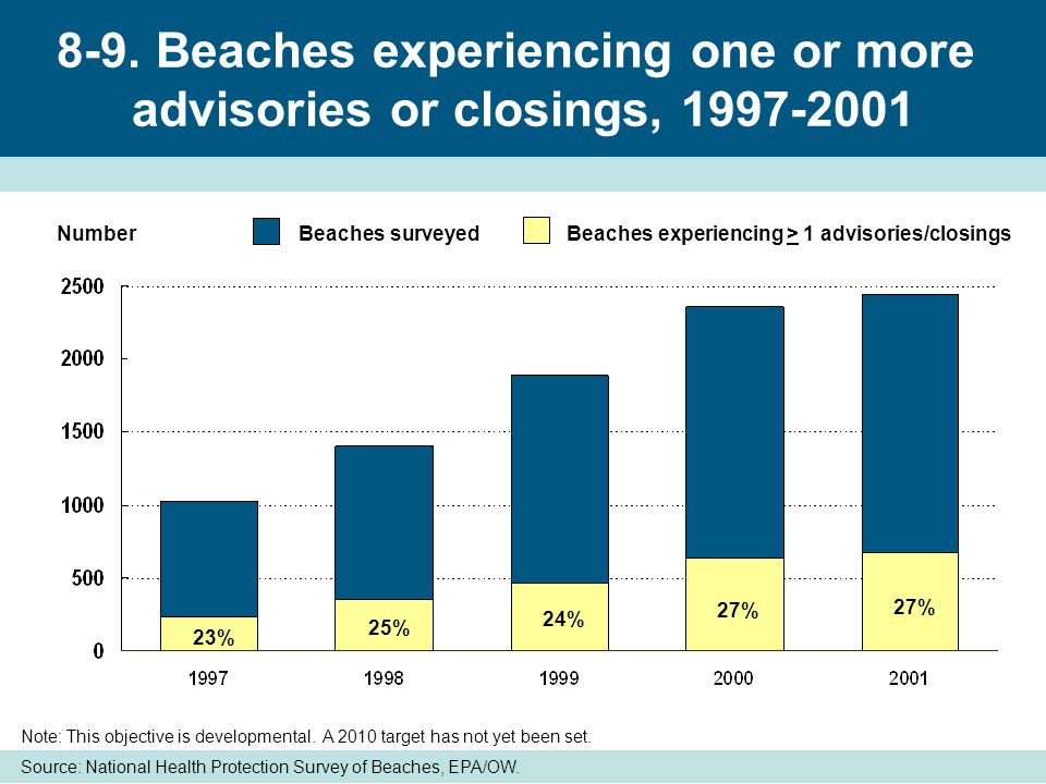 Sources of pollution causing beach advisories and closings, 2001 Source: EPA/OW.