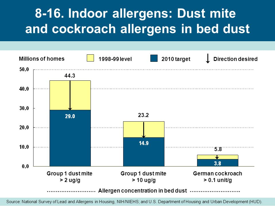 Homes with group 1 dust mite allergen concentrations at or above threshold, 1998-1999 Source: Arbes SJ, Cohn RD, Yin M, et al.